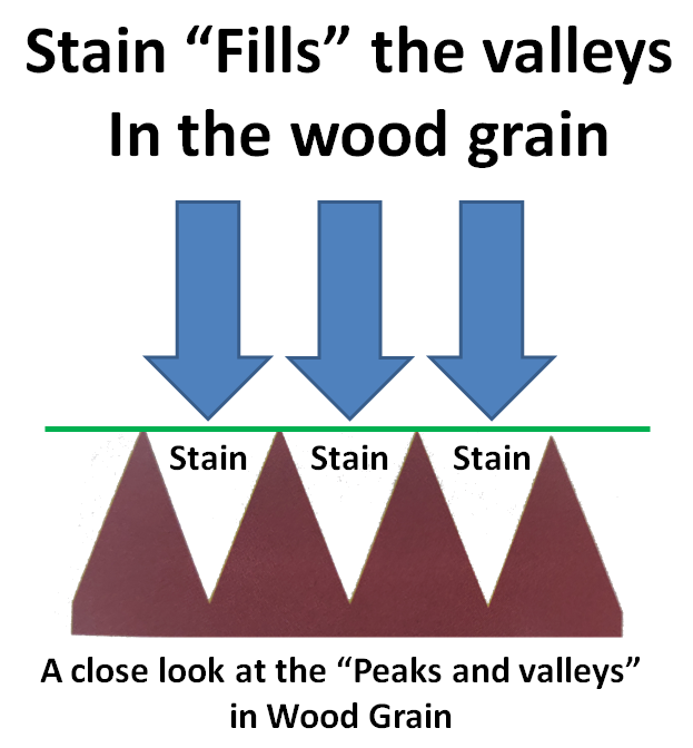 Staining peaks valleys2
